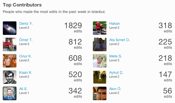Foursquare-Top-Contributors