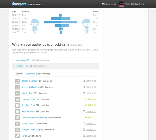 foursquare-dashboard-for-publishers(2)
